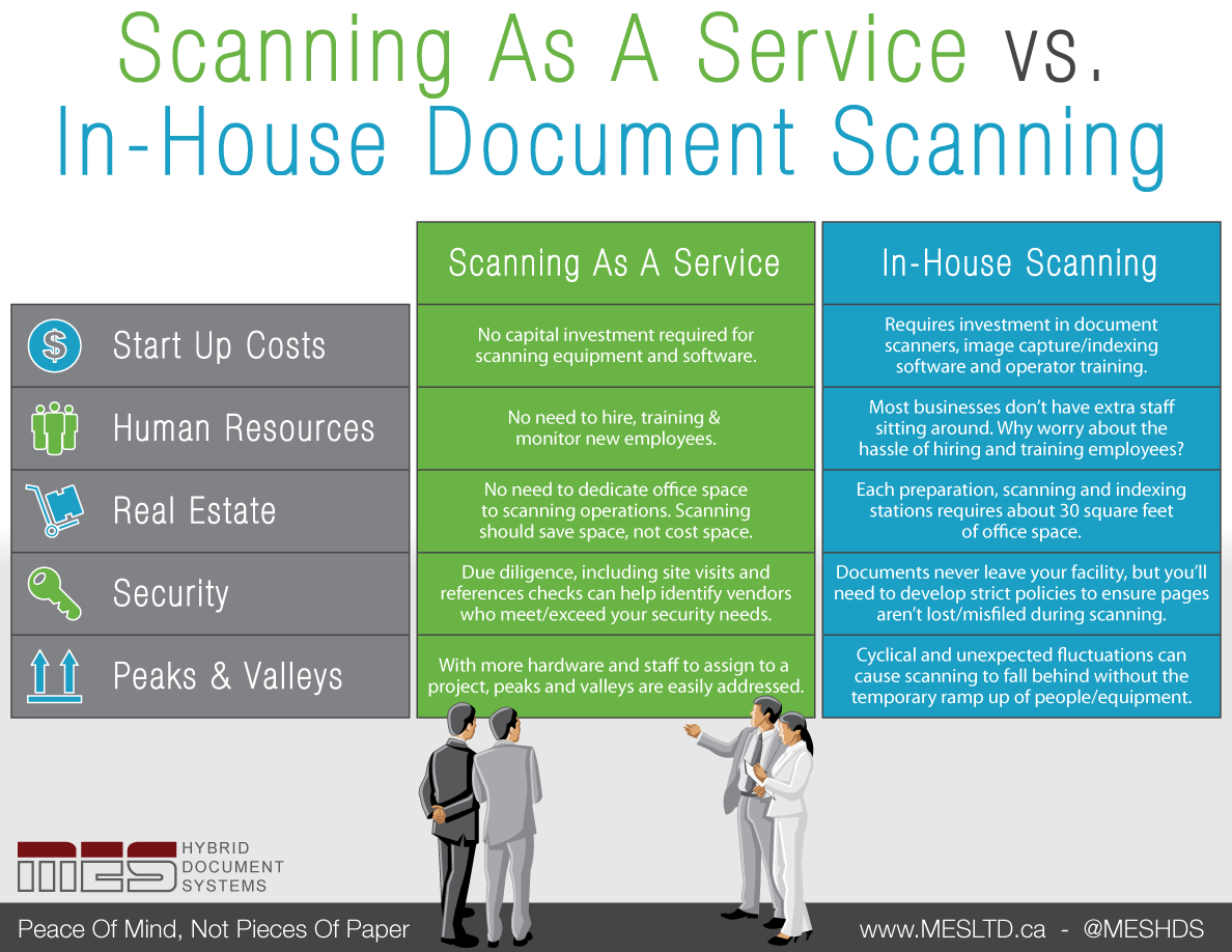 Outsourced-Scanning