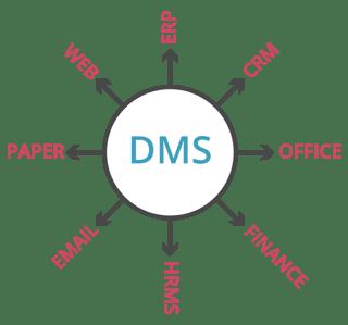 DMS-Hub.png